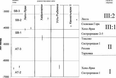 хронология памятников Сестрорецк